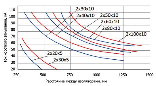 ДЕРЖАТЕЛИ ШИННЫХ СБОРОК 320-3500А / BI 2 Диаграмма устойчивости к короткому замыканию