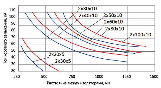 ДЕРЖАТЕЛИ ШИННЫХ СБОРОК 320-4500А / BI 3 Н Диаграмма устойчивости к короткому замыканию