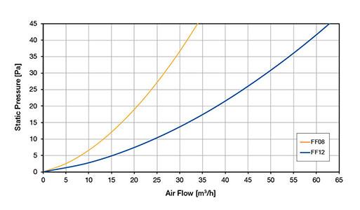 РЕШЕТКИ С ФИЛЬТРОМ Диаграмма воздушного потока FF 1