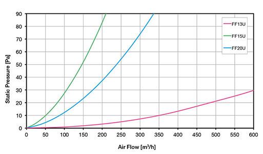 РЕШЕТКИ С ФИЛЬТРОМ Диаграмма воздушного потока FF 2