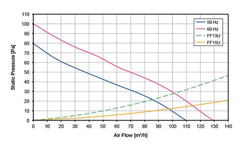 ВЕНТИЛЯТОРЫ ФИЛЬТРУЮЩИЕ 110-130 м3/ч / 230В AC Прямой поток FF13PA230UN