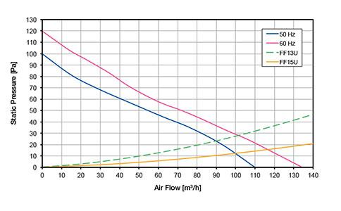 ВЕНТИЛЯТОРЫ ФИЛЬТРУЮЩИЕ 110-130 м3/ч / 230В AC Обратный поток FF13PA230UN