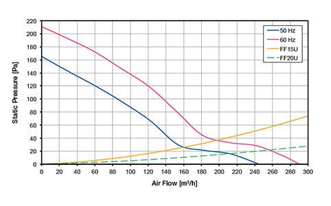 ВЕНТИЛЯТОРЫ ФИЛЬТРУЮЩИЕ 230-270 м3/ч / 230В AC Обратный поток FF15A230UF