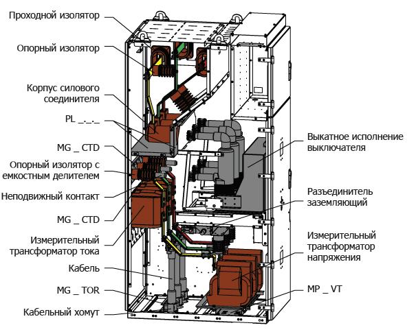 Комплектация корпуса HWD для исполнений:Ввод