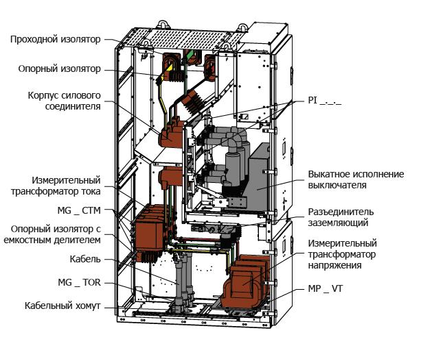 Комплектация корпуса HWM для исполнений: Ввод