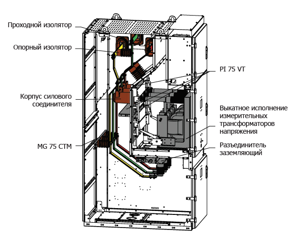 Комплектация корпуса HWM для исполнений: Трансформатор напряжения + заземление сб. шин