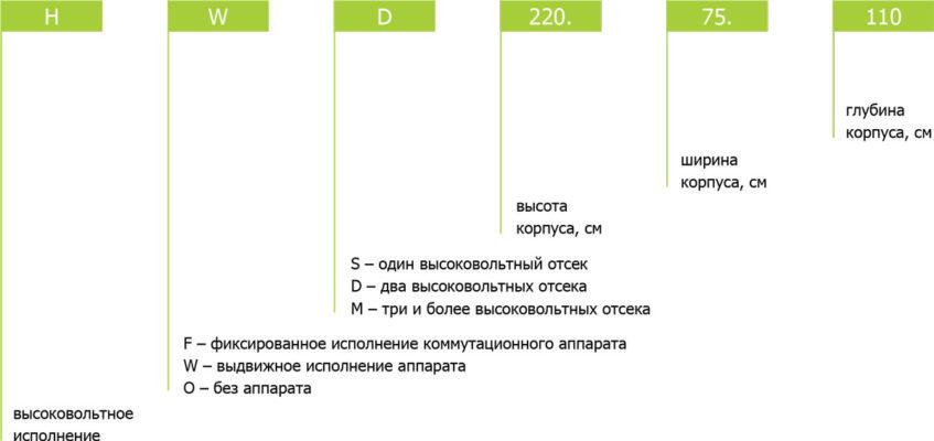КОРПУСА КРУ. ОБЩАЯ ИНФОРМАЦИЯ. Кодировка продукции