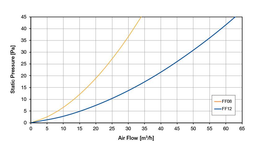 РЕШЕТКИ С ФИЛЬТРОМ / ЭМС Диаграмма воздушного потока FF 1