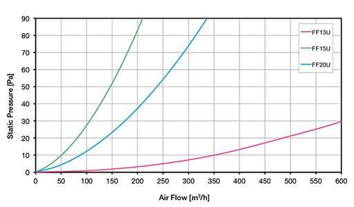 РЕШЕТКИ С ФИЛЬТРОМ / ЭМС Диаграмма воздушного потока FF 2