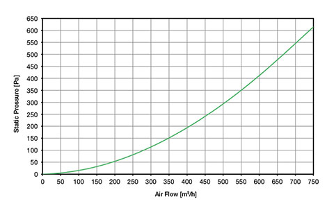 ВЕНТИЛЯТОРЫ ФИЛЬТРУЮЩИЕ 420-750 м3/ч / ДЛЯ УСТАНОВКИ НА КРЫШУ 230В AC Диаграмма воздушного потока TP19U541