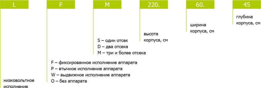 Корпуса НКУ Общая информация Кодировка продукции